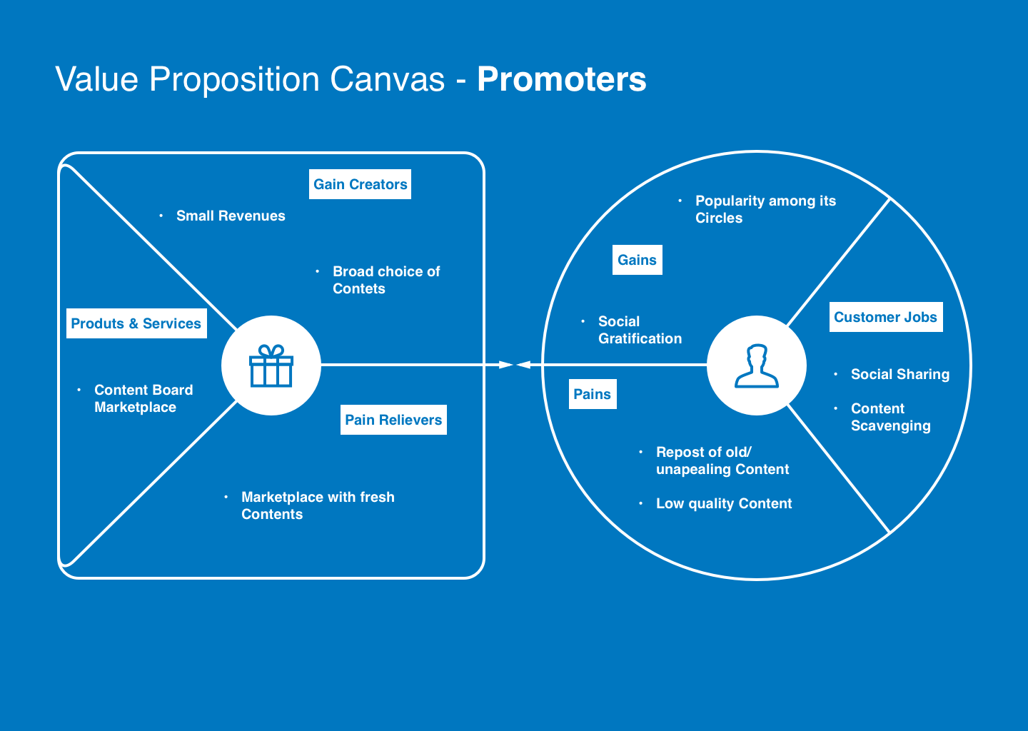Business Model Canvas - Value proposition for promoters